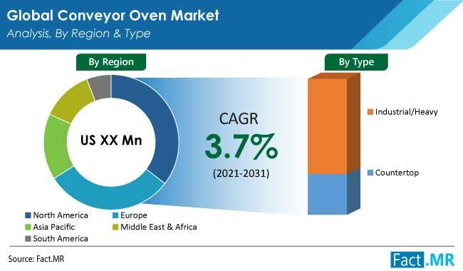 conveyor oven market region