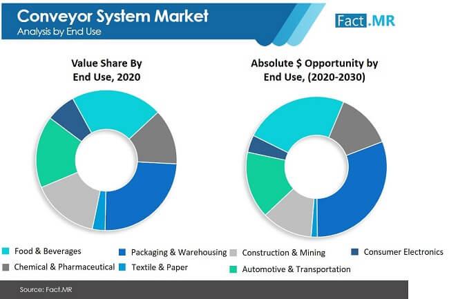conveyor system market image 01