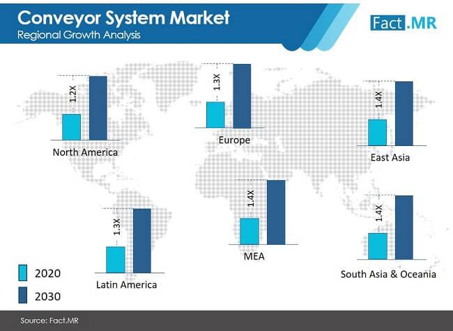 conveyor system market image 02