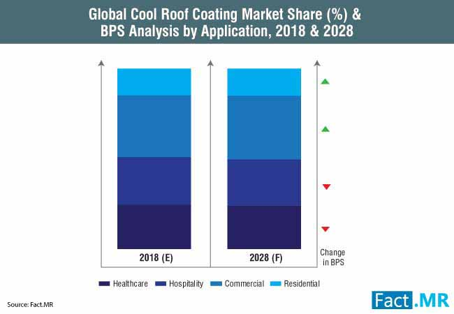 cool roof coating market 0