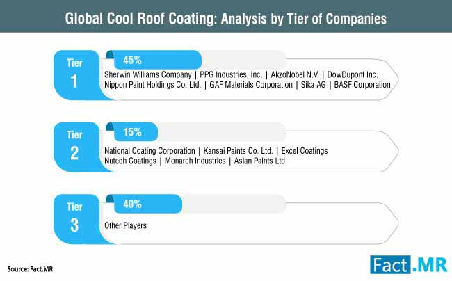 cool roof coating market 2