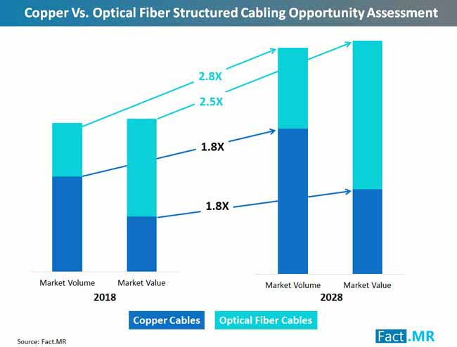 copper vs optical fiber structured cabling opportunity assessment 2