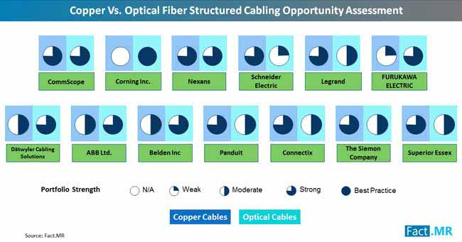 copper vs optical fiber structured cabling opportunity assessment