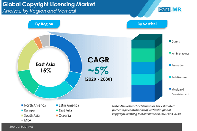 copyright licensing market analysis by region and vertical