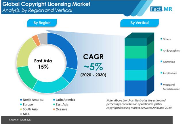 copyright licensing market region by FactMR