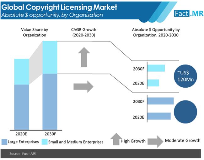 copyright licensing market by Factmr