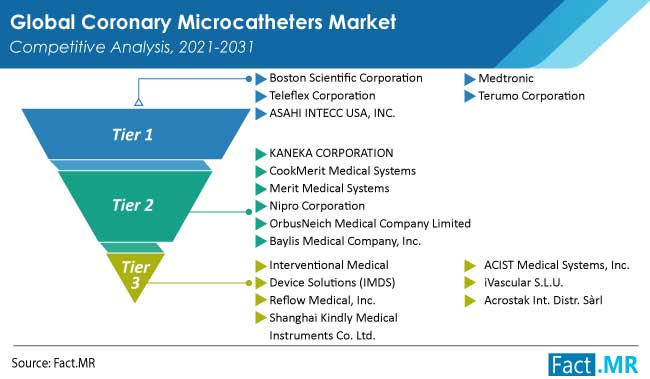 Coronary microcatheters market competition by Fact.MR
