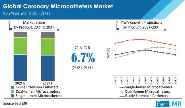 Coronary microcatheters market product by Fact.MR