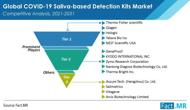 covid 19 saliva based detection kits market competition by FactMR