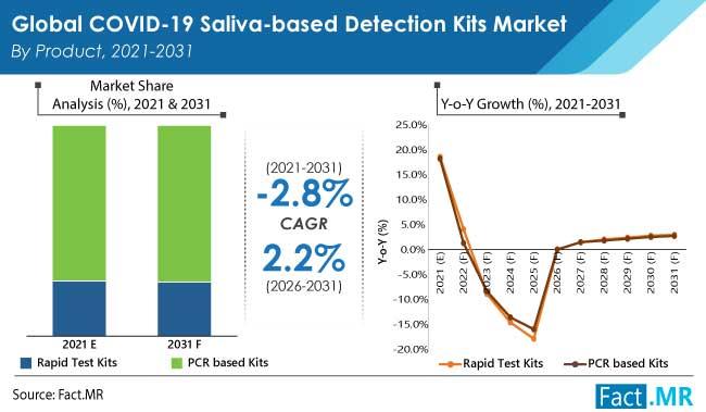 covid 19 saliva based detection kits market product by FactMR