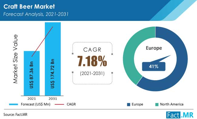 Craft beer market forecast analysis by Fact.MR