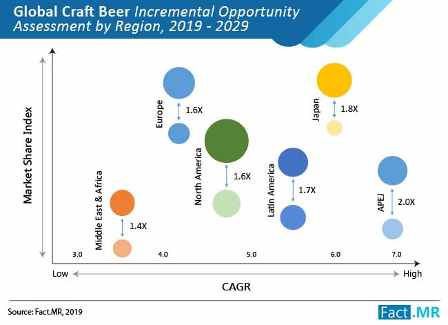 craft beer market incremental opportunity