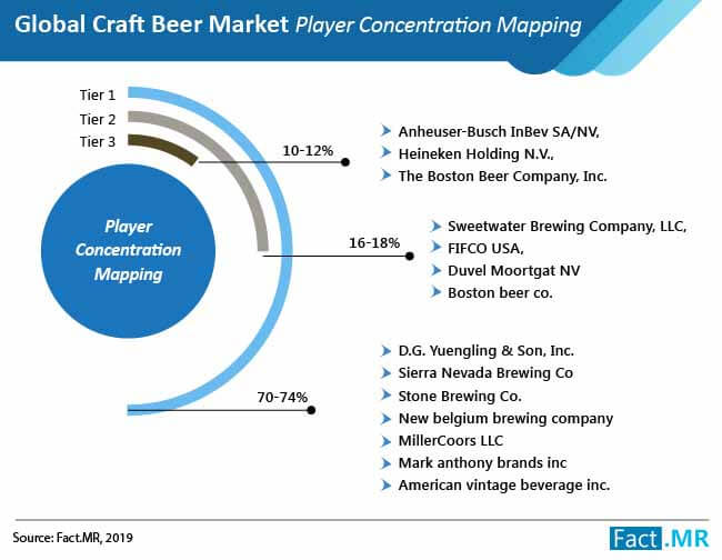 craft beer market player concentration mapping