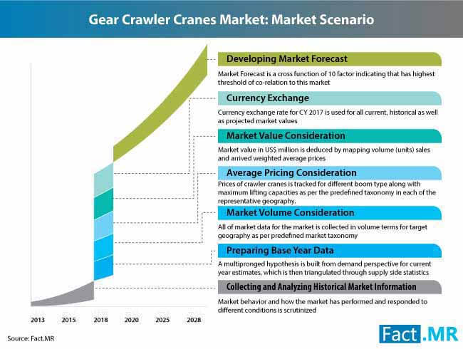 crawler cranes market 0