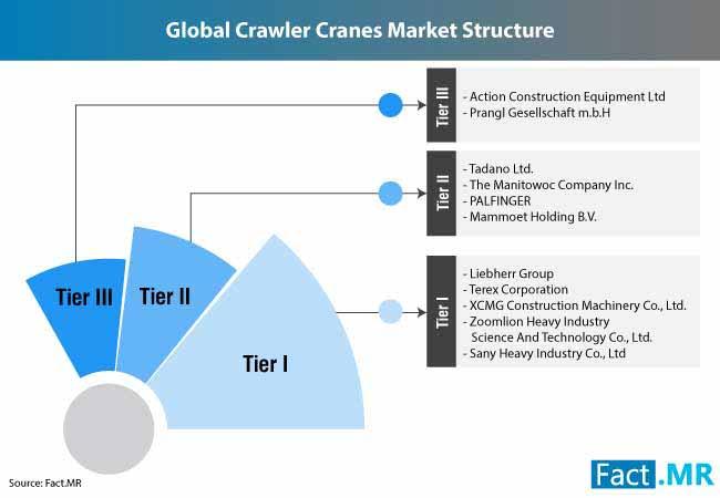 crawler cranes market 1