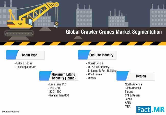 crawler cranes market 3