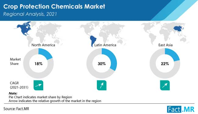 Crop protection chemicals market regional analysis by Fact.MR