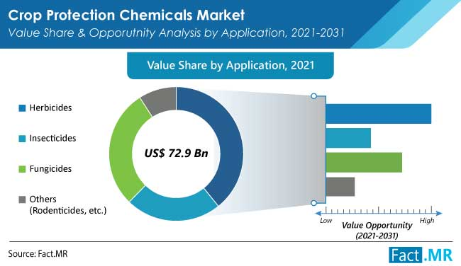 Crop protection chemicals market value share and opporutnity analysis by application from Fact.MR