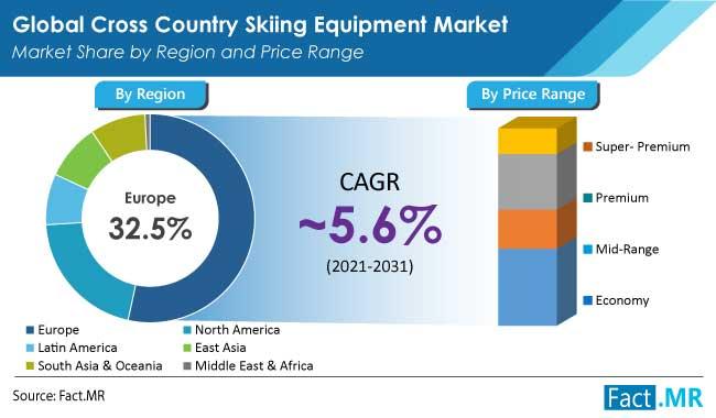 cross country skiing equipment market price