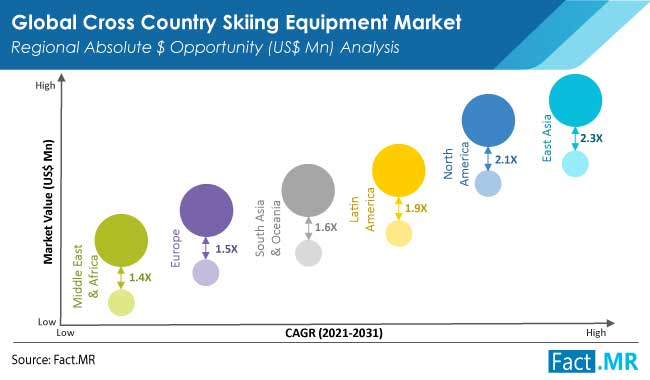 cross country skiing equipment market region
