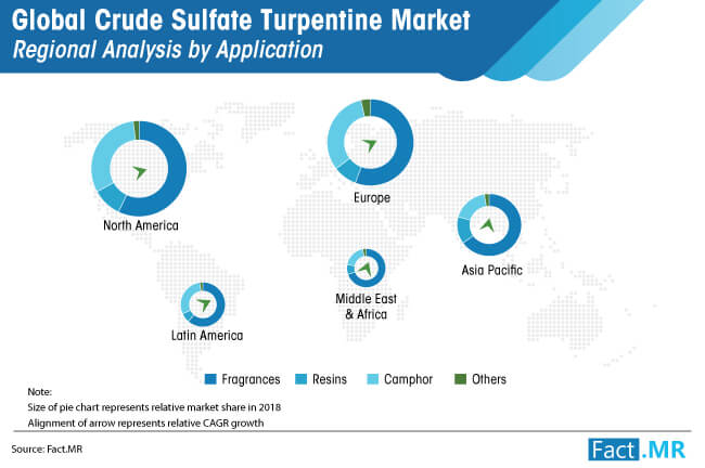 crude sulfate turpentine market opportunity analysis by application