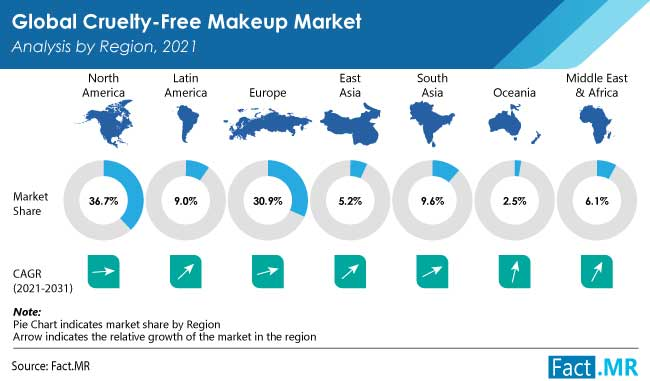 Cruelty free makeup market analysis by region by Fact.MR