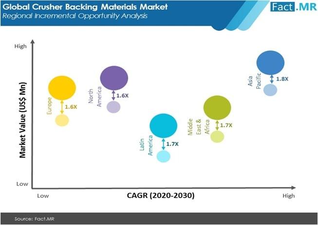 crusher backing materials market