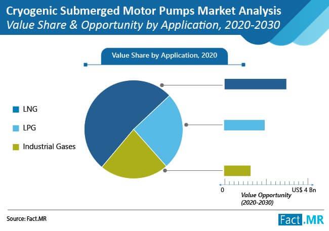 cryogenic submerged motor pumps market analysis value share and opportunity by apllication