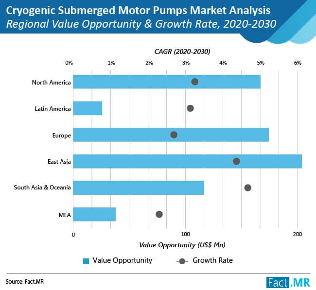 cryogenic submerged motor pumps market regional value opportunity and growth rate