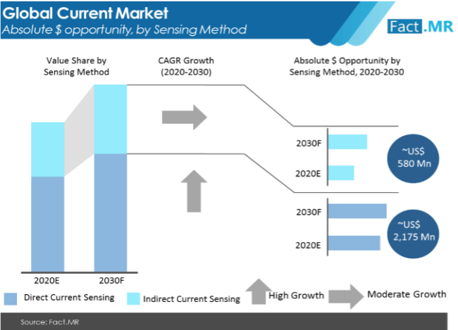 current sensor market absolute $ opportunity by sensing method