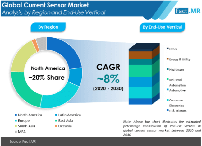 current sensor market analysis by region and end use vertical