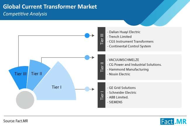 current transformer market competition