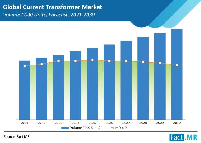 current transformer market volumes