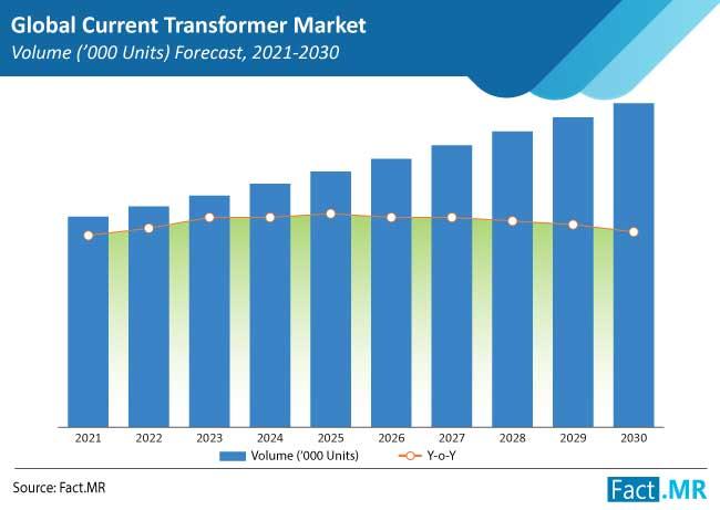 current transformer market volumes