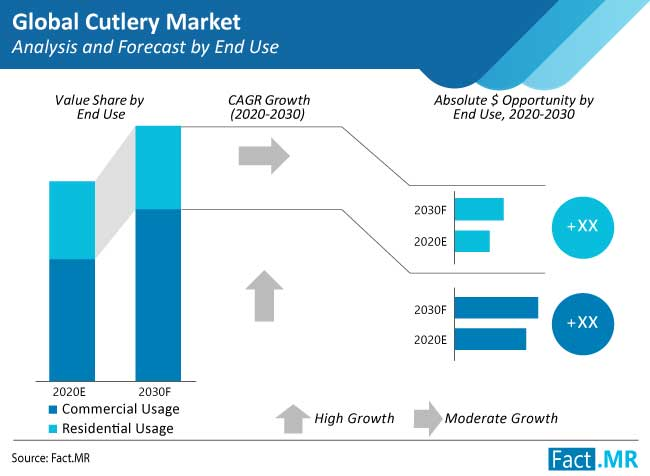 cutlery market analysis and forecast by end use