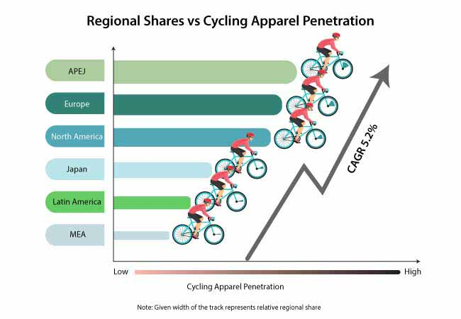 cycling apparel market
