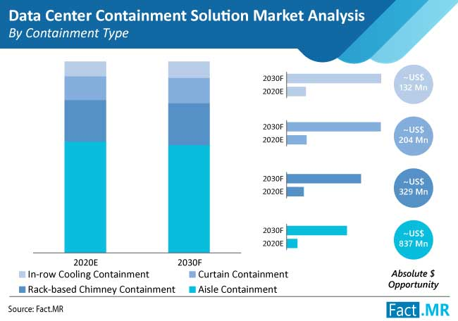 data center containment solution market analysis by containment type