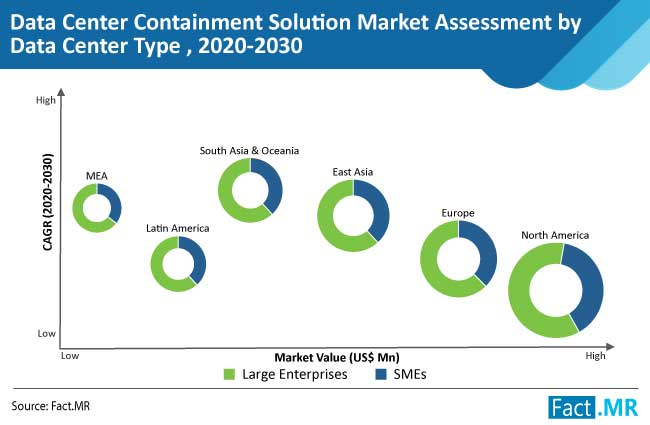 data center containment solution market assessment by data center type