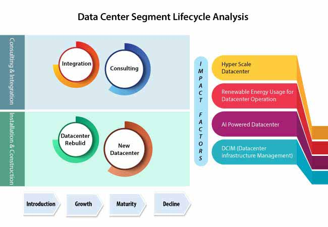 data center market