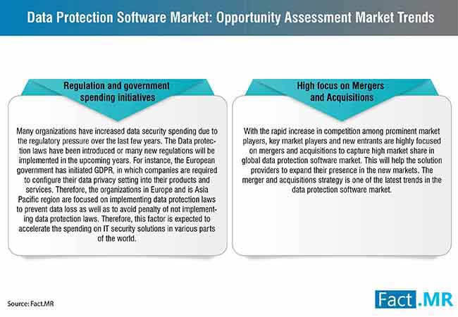 data protection software market 0