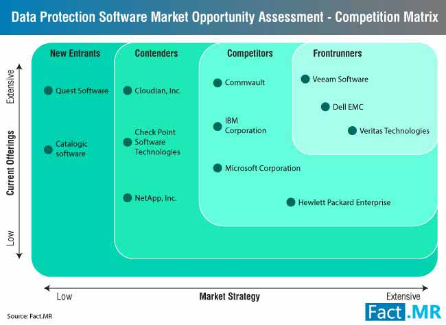 data protection software market 2