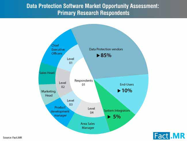 data protection software market 3