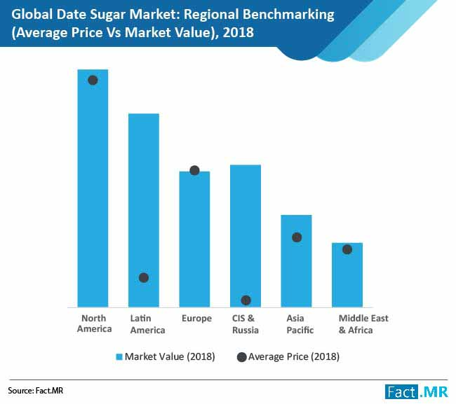 date sugar market 01