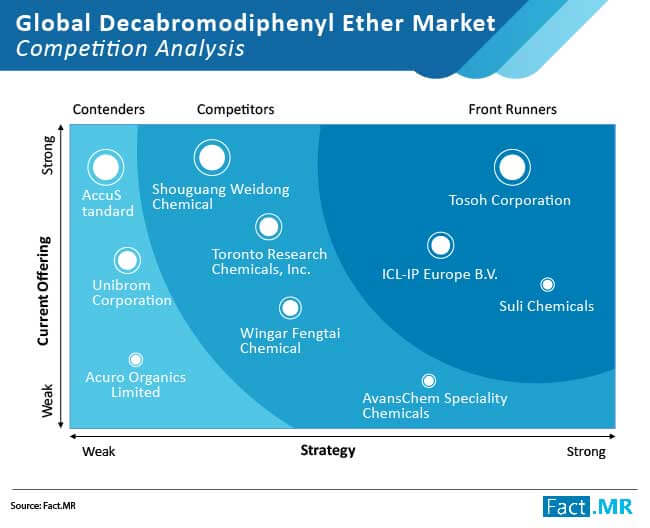 decabromodiphenyl ether market competition analysis