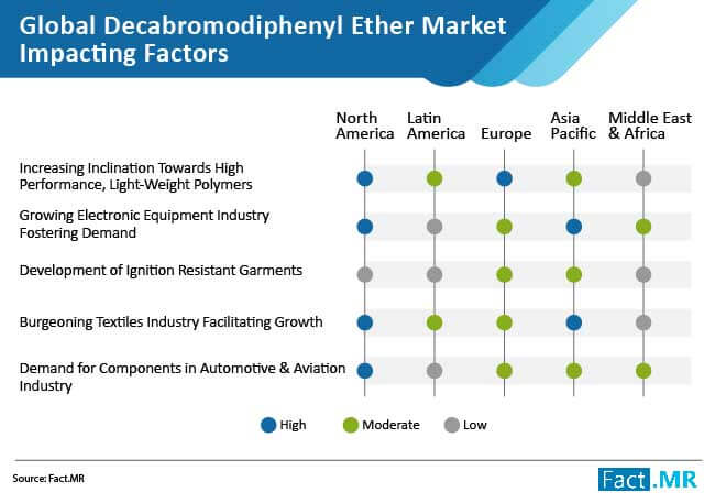 decabromodiphenyl ether market impacting factors