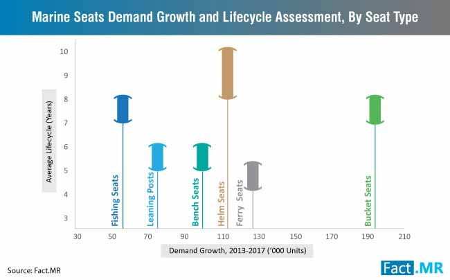 demand growth and lifecycle