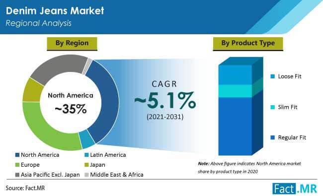 denim jeans market region