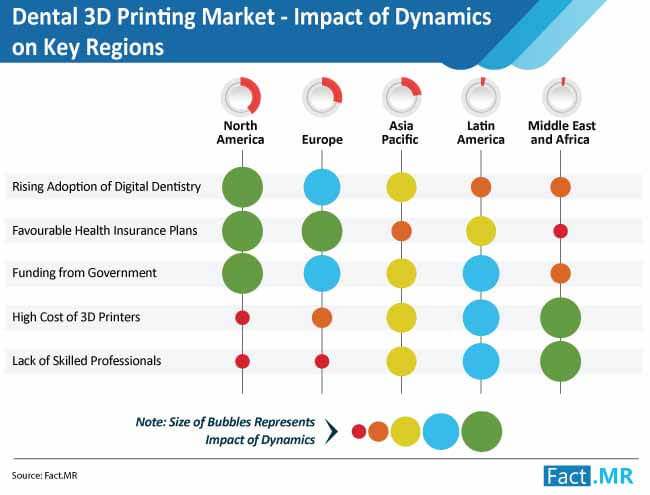 dental 3d printing market impact of dynamics on key regions