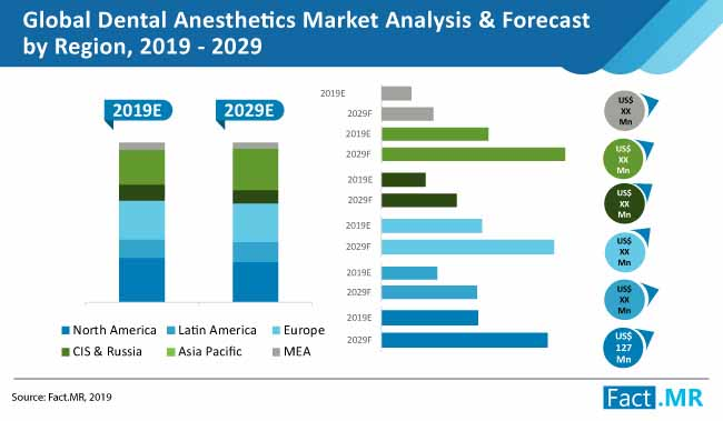 dental anesthetics market analysis
