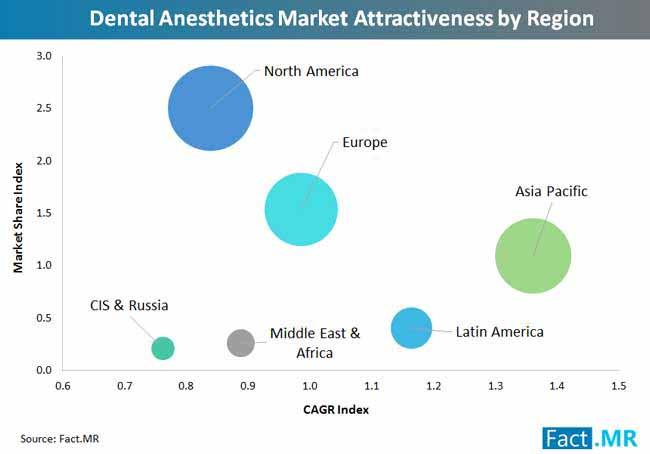 dental anesthetics market attractiveness by region